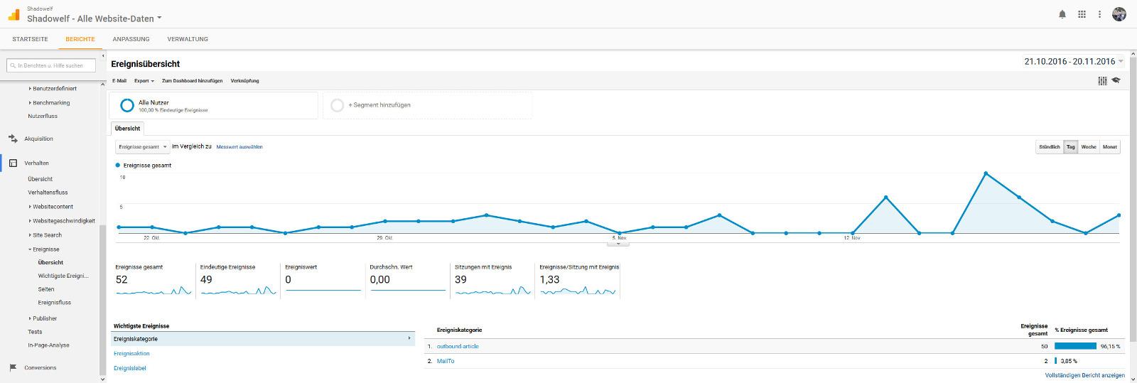 Google Analytics Event Tracking bzw. Ereignis Tracking